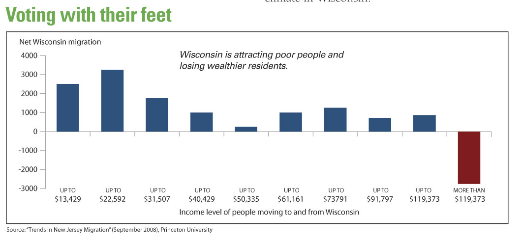 state of wisconsin jobs